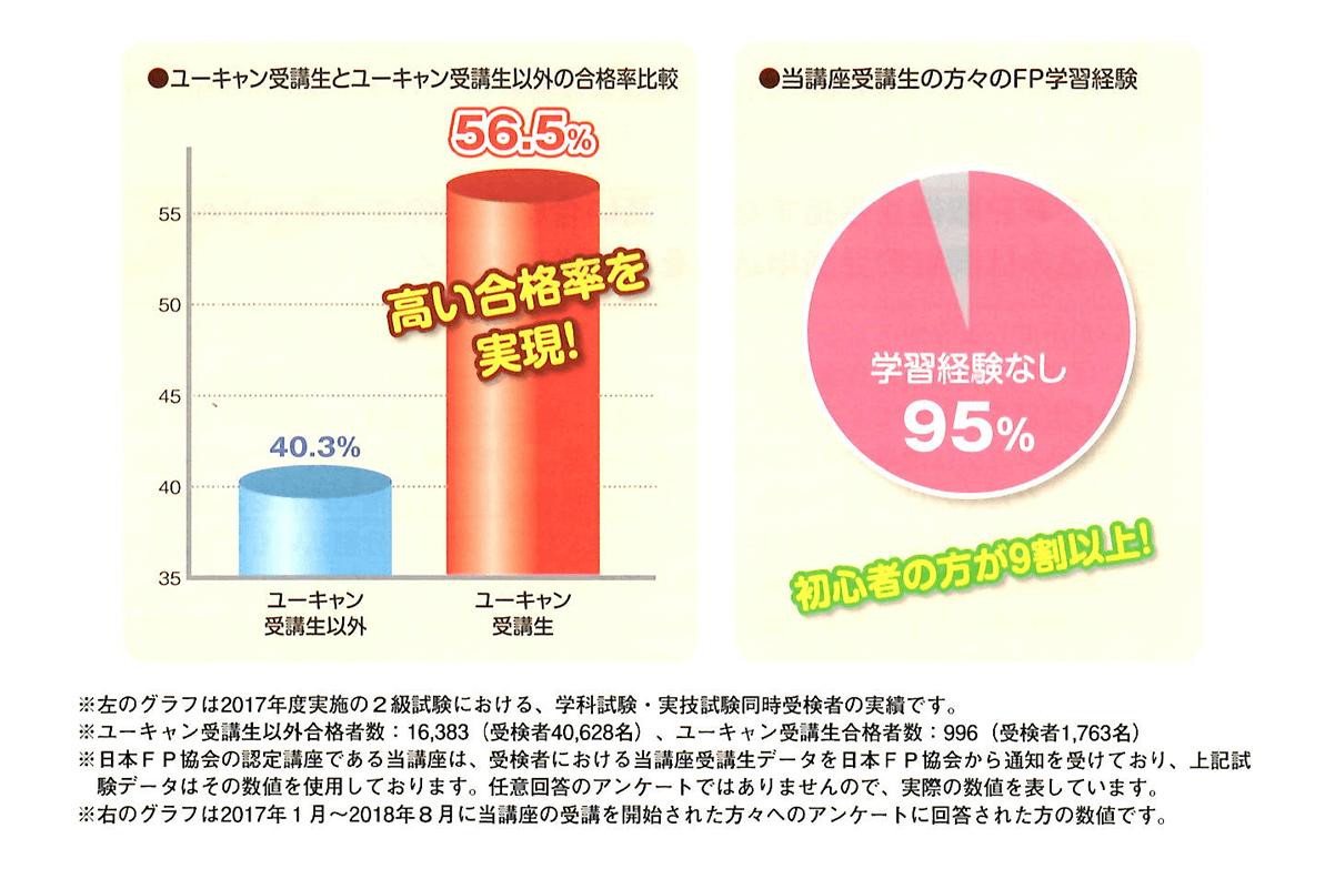 ユーキャンの受講生の95%が初心者