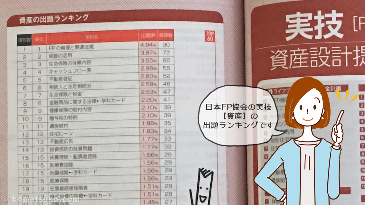 FP2級 日本FP協会 実技 出題率ランキング