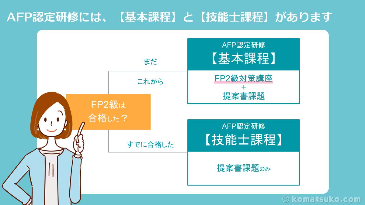 AFP認定研修の基本課程と技能士課程