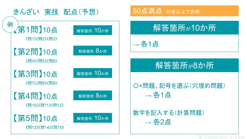 FP2級 実技 きんざい 個人 試験問題の構成