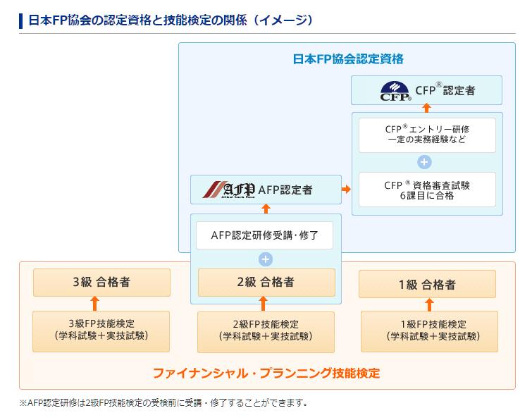 AFP、CFPとFP技能検定の関係