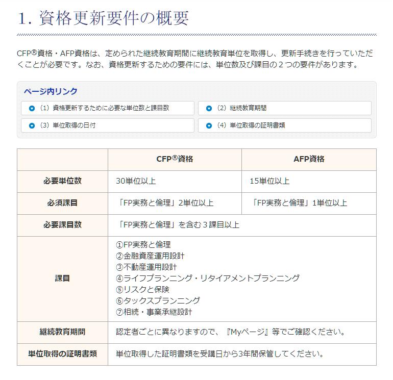日本FP協会 AFP・CFP 資格更新要件の概要
