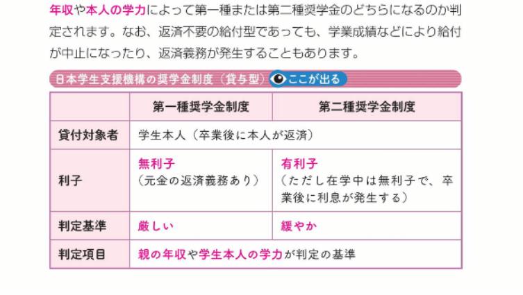 日本経済新聞出版社『うかる! FP3級 速攻テキスト』の内容